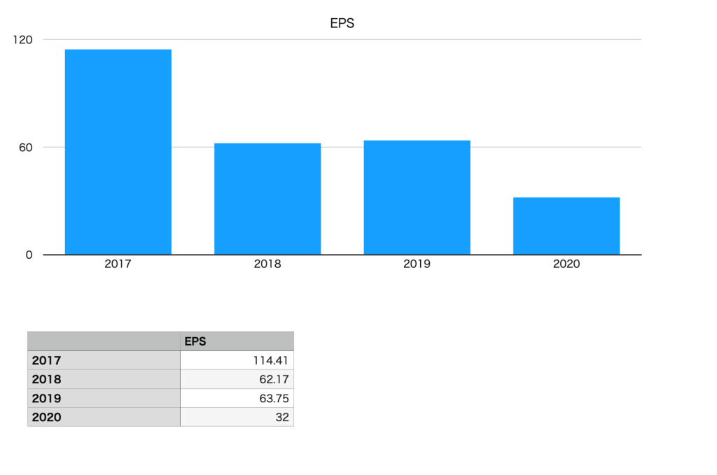 山崎製パンのEPS(2017年〜2020年)