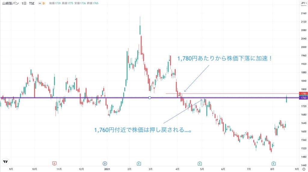 山崎製パンの株価チャート(1年間)