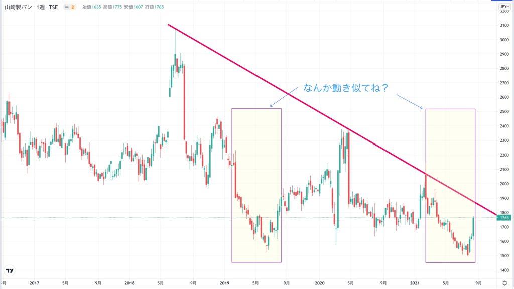 山崎製パンの株価チャート(5年間)