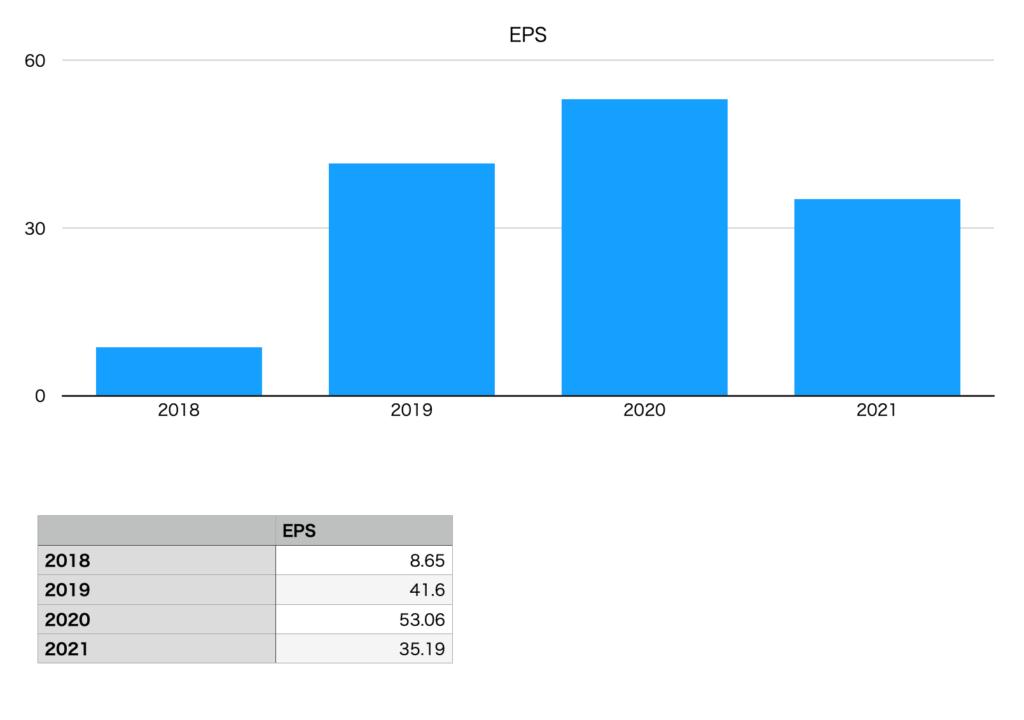 菱洋エレクトロのEPS(2018年〜2021年)