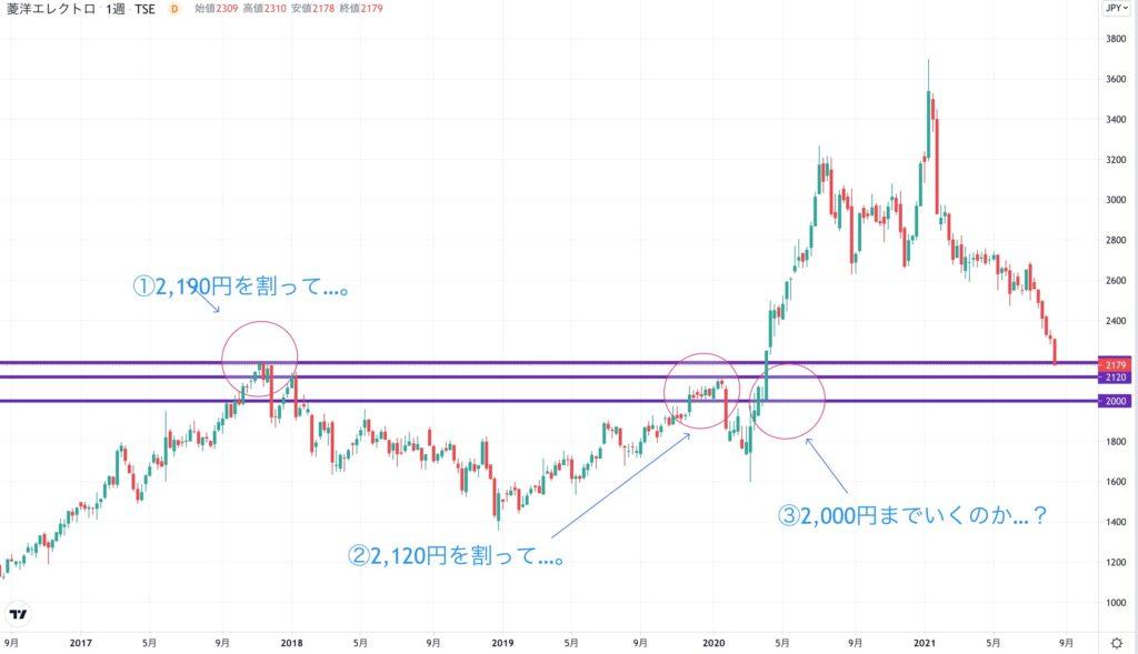 菱洋エレクトロの株価チャート(5年)