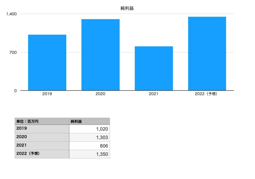 菱洋エレクトロの純利益(2019年〜2022年予想)