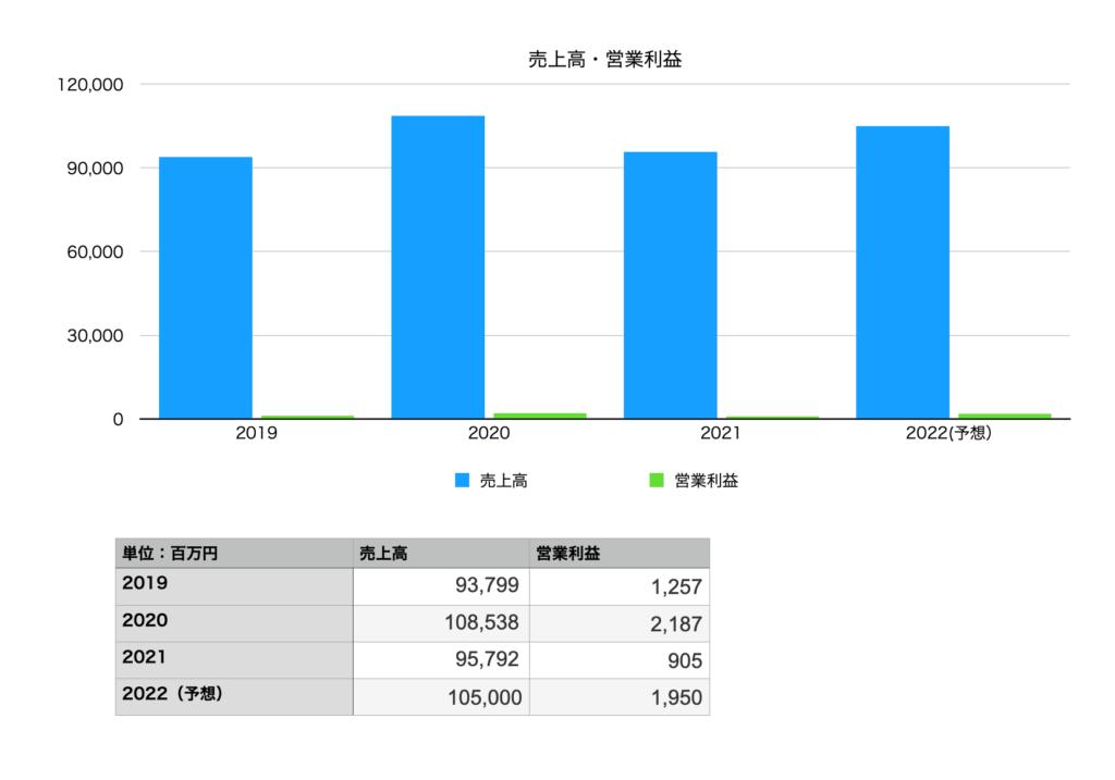 菱洋エレクトロの業績(売り上げ・営業利益):2019年〜2022年予想
