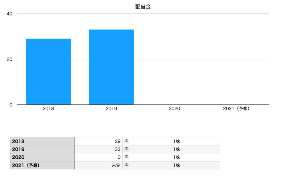 エイチ・アイ・エスの配当金チャート(2018年〜2021年)
