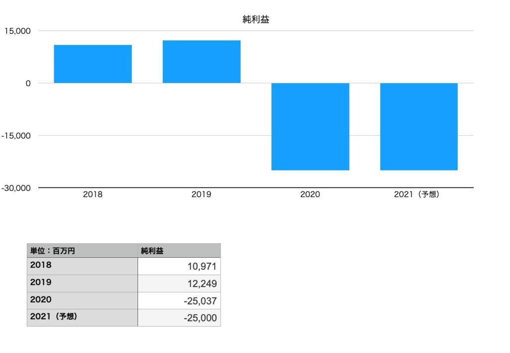 エイチ・アイ・エスの純利益(2018年〜2021年予想)