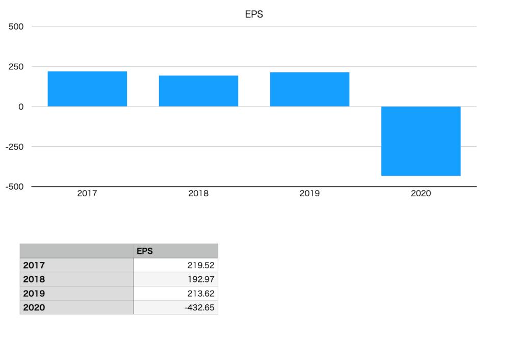 エイチ・アイ・エスのEPS(2017年〜2020年)