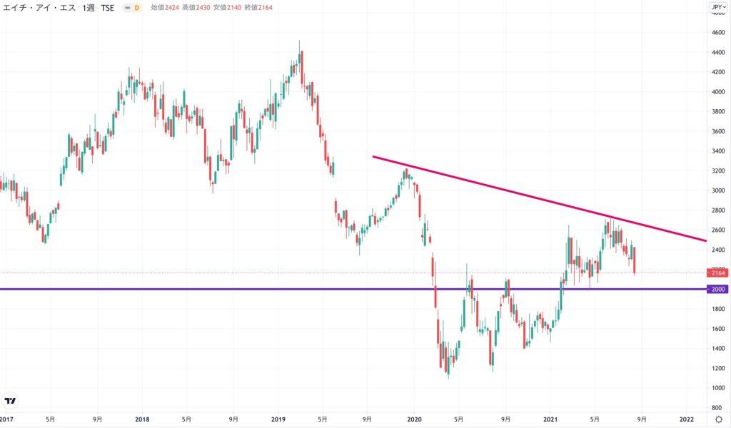 エイチ・アイ・エスの株価チャート(3ヶ月)