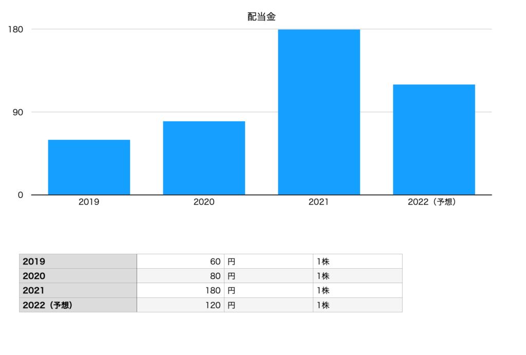 菱洋エレクトロの配当金(2019年〜2022年予想)