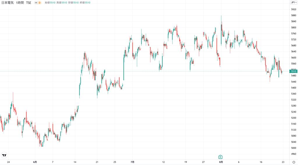 日本電気の株価チャート(3ヶ月)