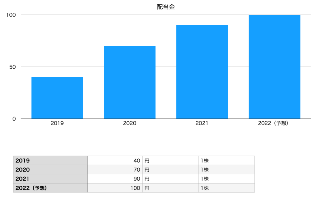 日本電気の配当金チャート(2019年〜2022年予想)