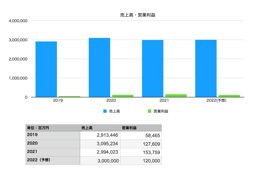 日本電気の売上と営業利益(2019年〜2022年まで)