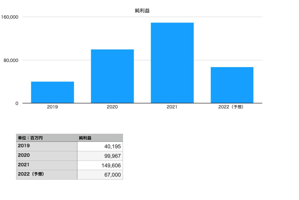 日本電気の純利益(2019年〜2022年)