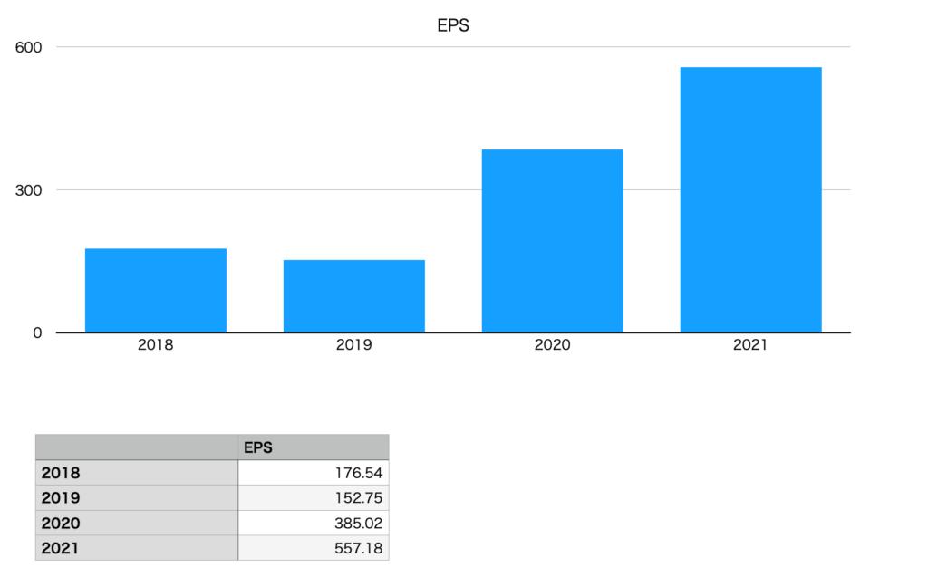 日本電気のEPS(2018年〜2021年)