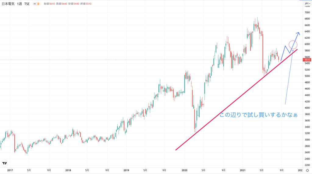 日本電気の株価チャート(5年間)