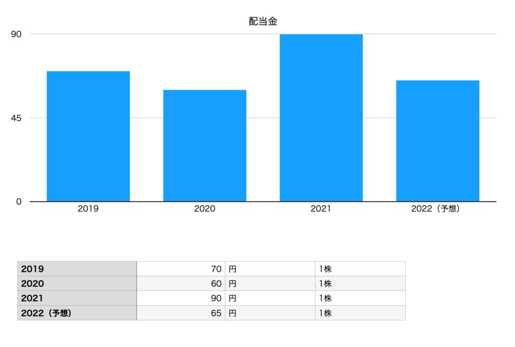 ベルテクスコーポレーションの配当金(2019年〜2022年予想まで)