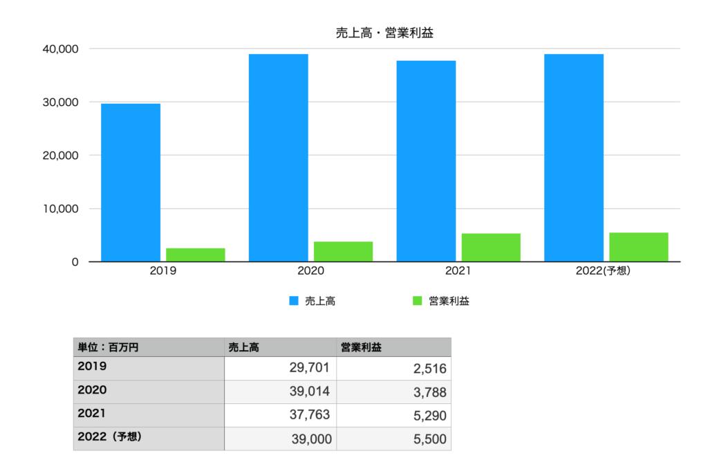 ベルテクスコーポレーションの業績(売上・営業利益):2019年〜2022年予想まで