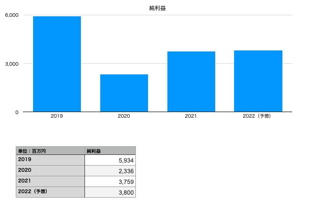 ベルテクスコーポレーションの純利益(2019年〜2022年予想)