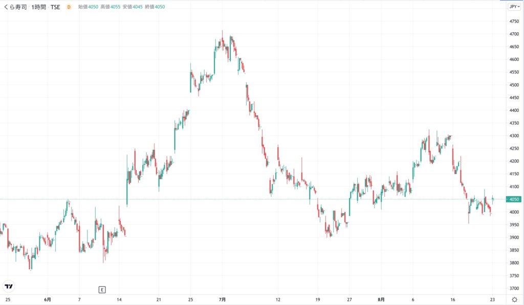 くら寿司の株価チャート(3ヶ月)