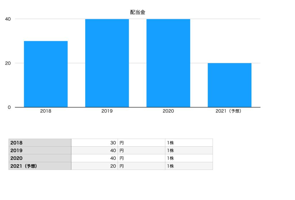 くら寿司の配当金チャート(2018年〜2021年予想)