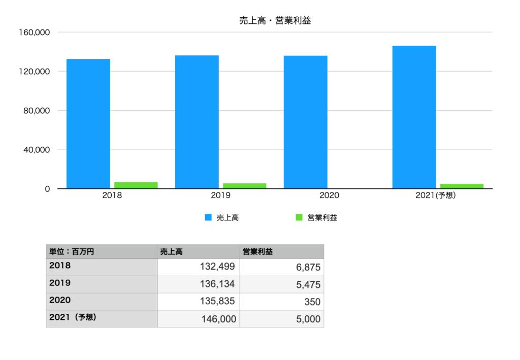 くら寿司の業績(売上・営業利益):2018年〜2021年予想まで