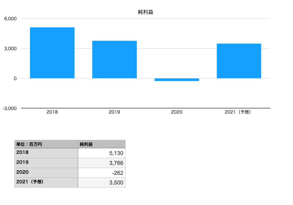 くら寿司の純利益(2018年〜2021年予想)