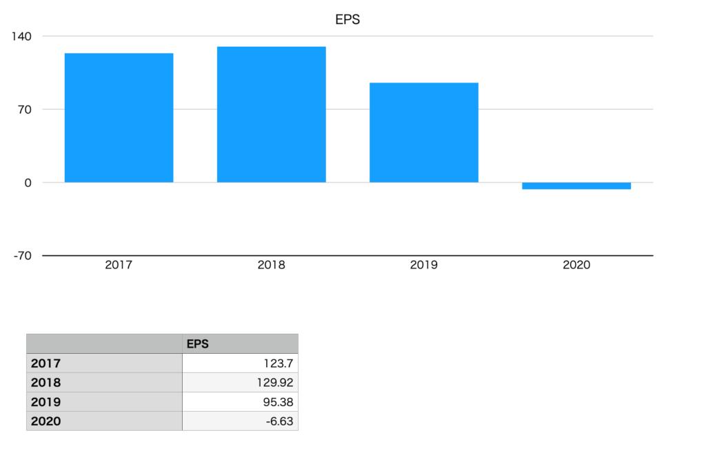 くら寿司のEPS(2017年〜2020年)