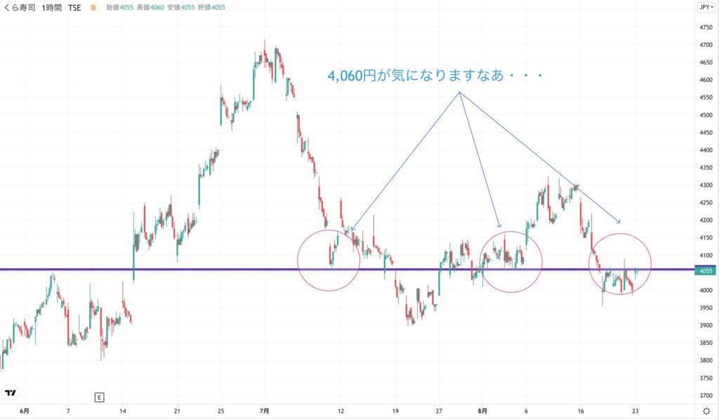 くら寿司の株価チャート(3ヶ月):