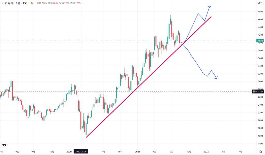くら寿司の株価チャート