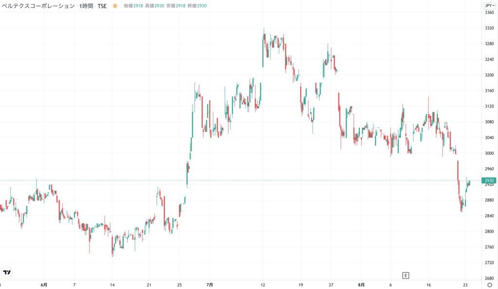 ベルテクスコーポレーションの株価チャート(3ヶ月)