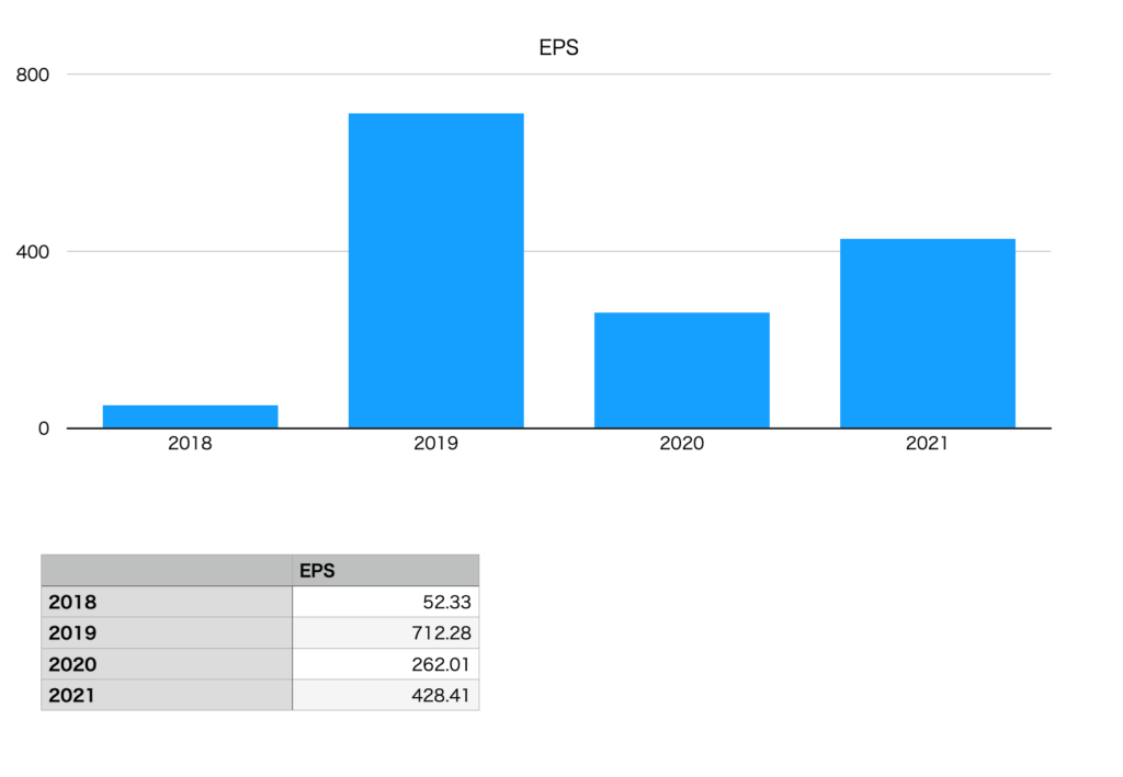 ベルテクスコーポレーションのEPS(2018年〜2021年)