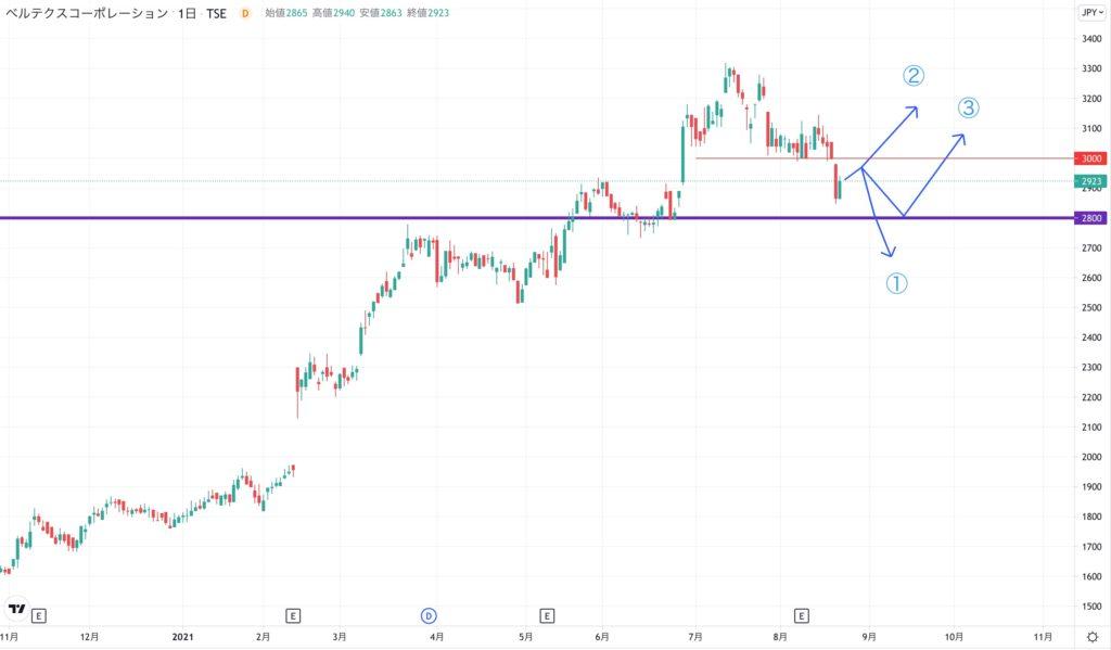 ベルテクスコーポレーションの株価チャート