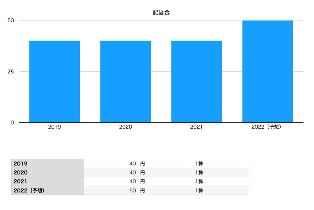 雪印メグミルクの配当金(2019年〜2022年予想)