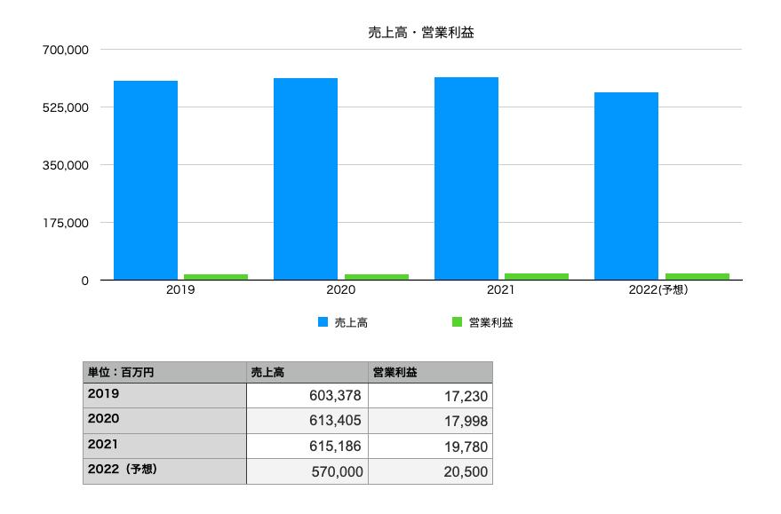 雪印メグミルクの業績(売上・営業利益):2019年〜2022年予想まで