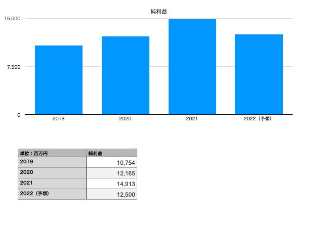 雪印メグミルクの純利益(2019年〜2022年予想)