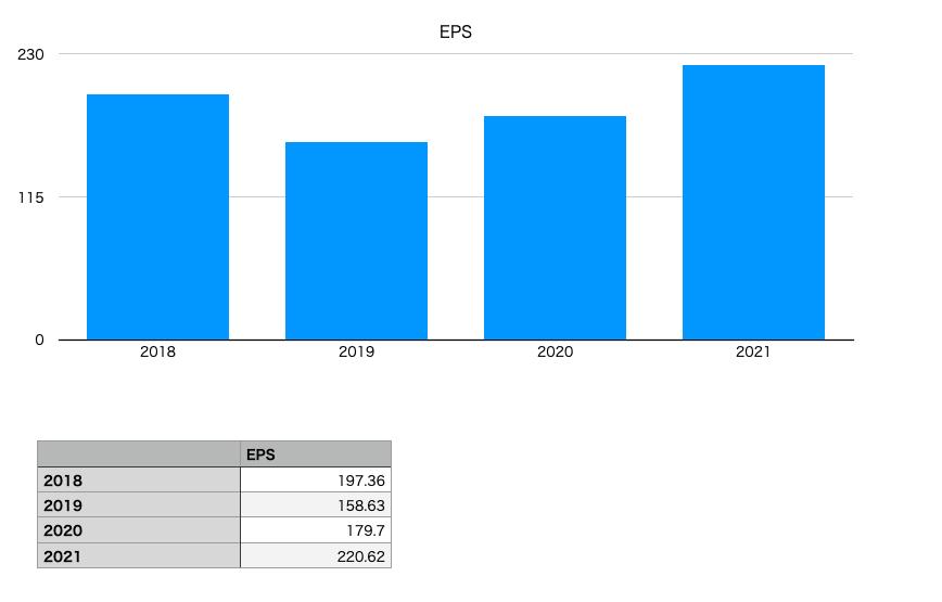 雪印メグミルクのEPS(2018年〜2021年)