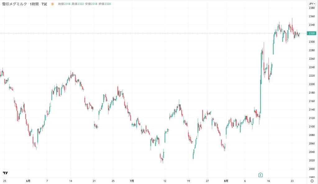 雪印メグミルクの株価チャート(3ヶ月)