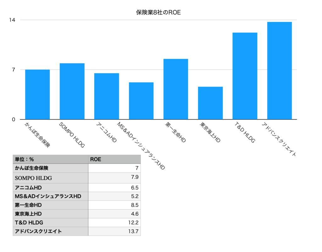 保険業を営む東証一部上場の8社のROEチャート