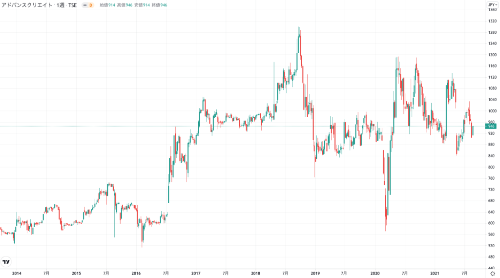 アドバンスクリエイトの株価チャート