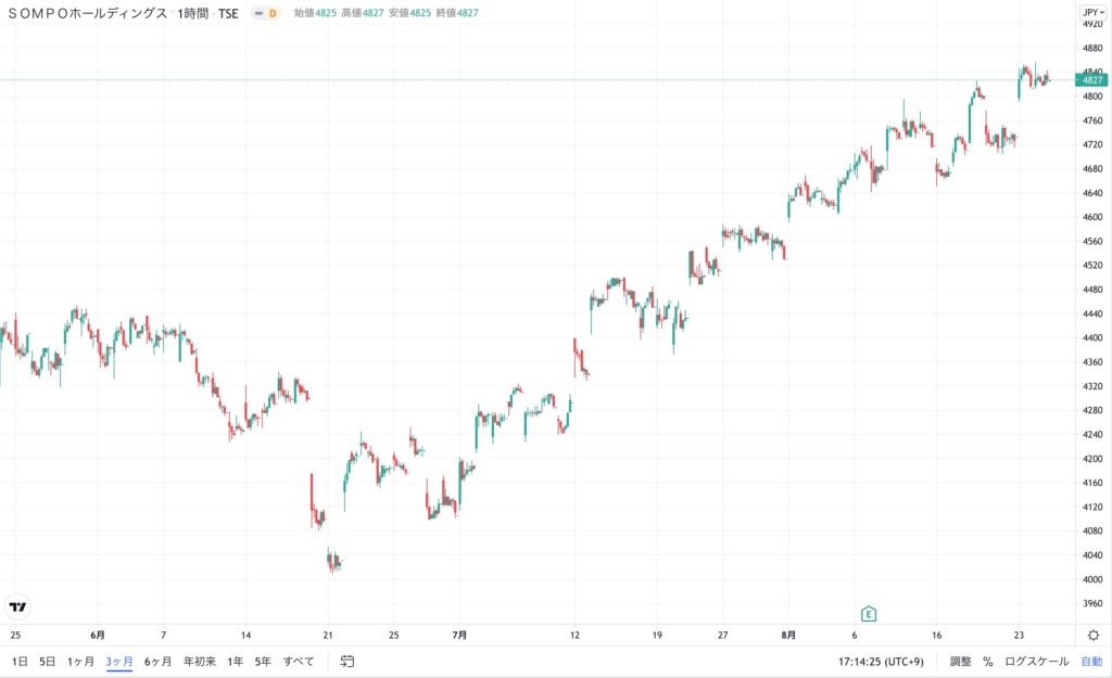 SOMPHLDGの株価チャート