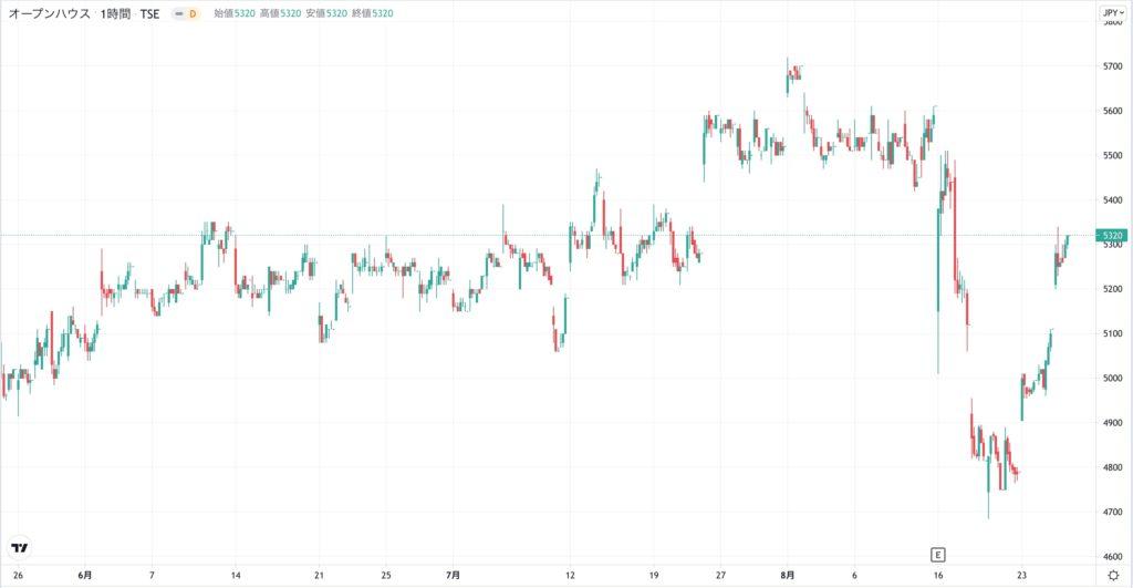 オープンハウスの株価
