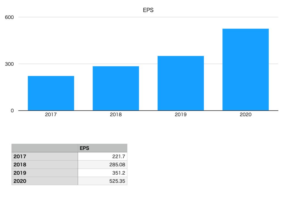 オープンハウスのEPS(2017年〜2020年)