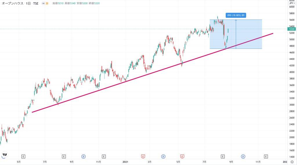 オープンハウスの株価チャート