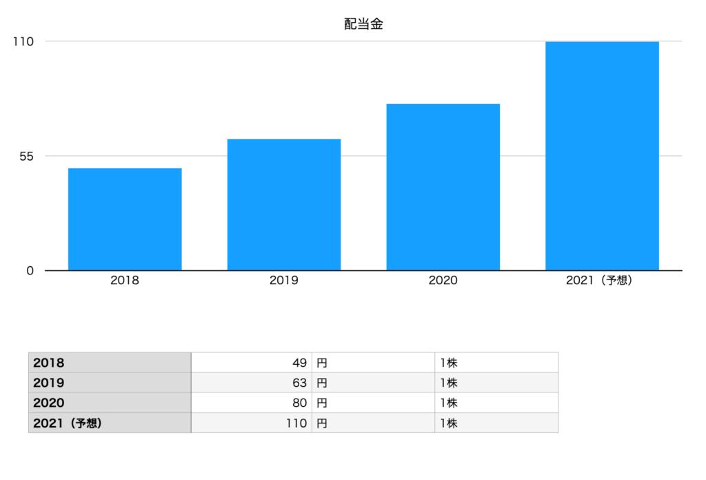 オープンハウスの配当金(2018年〜2021年予想)