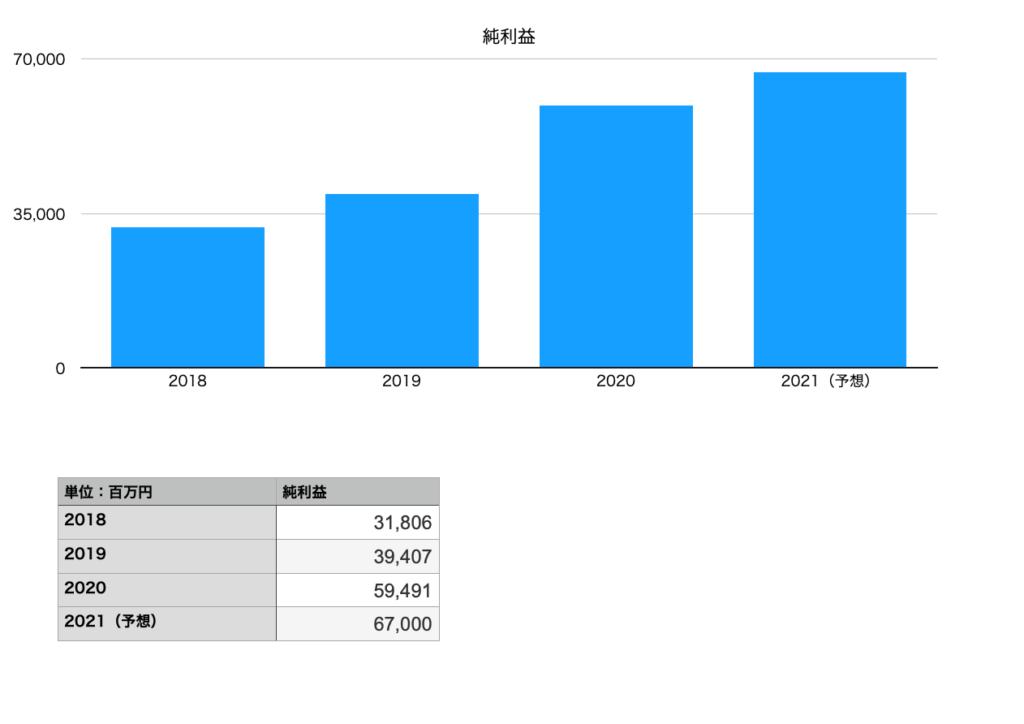 オープンハウスの純利益(2018年〜2021年予想)