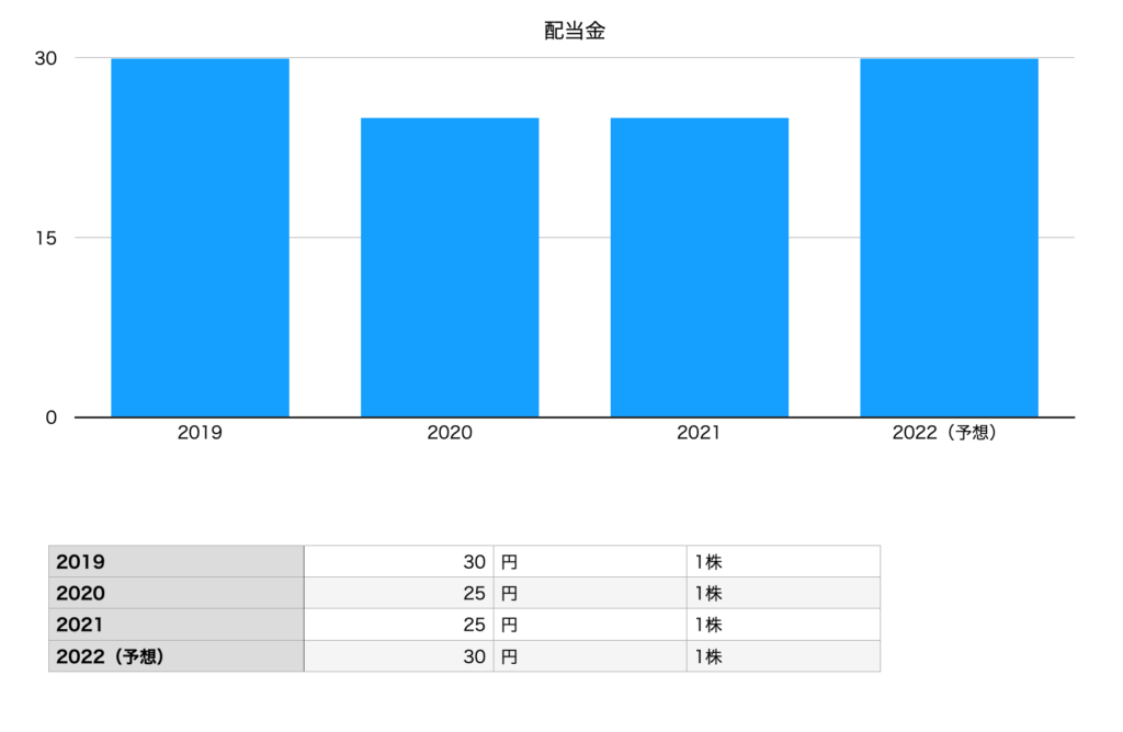 コニカミノルタの配当金(2019年〜2022年予想)