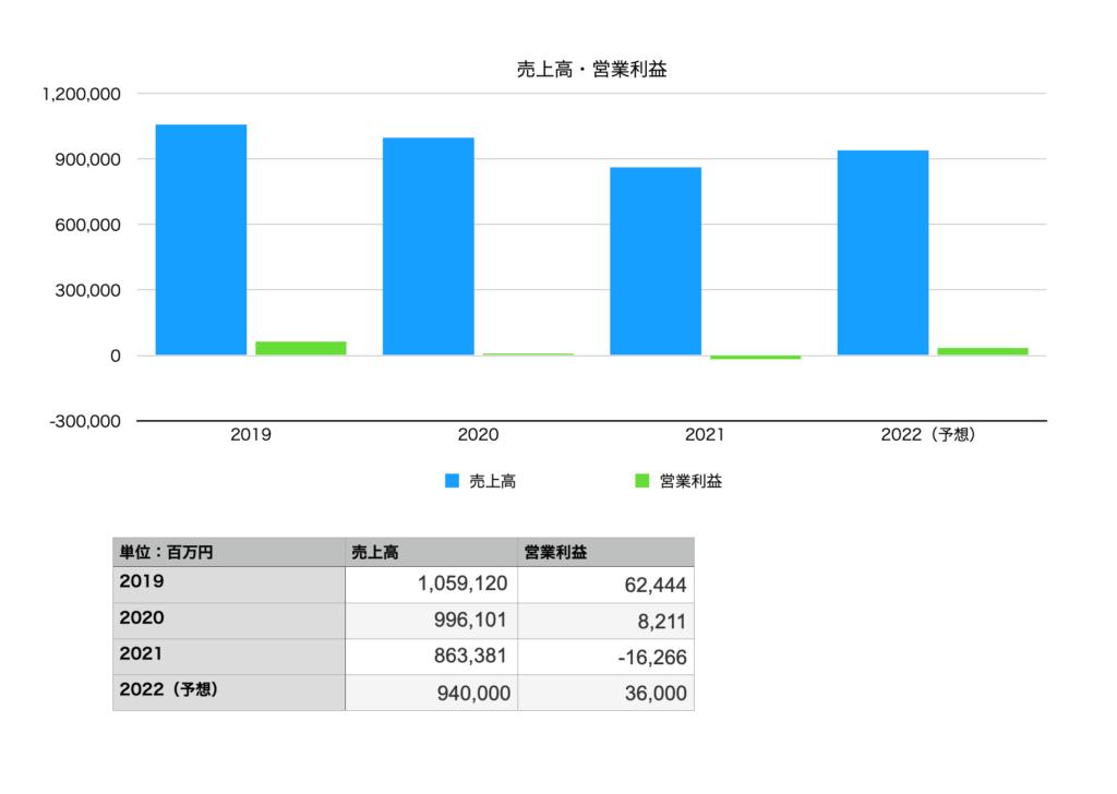 コニカミノルタの業績(売上・営業利益):2019年〜2022年予想