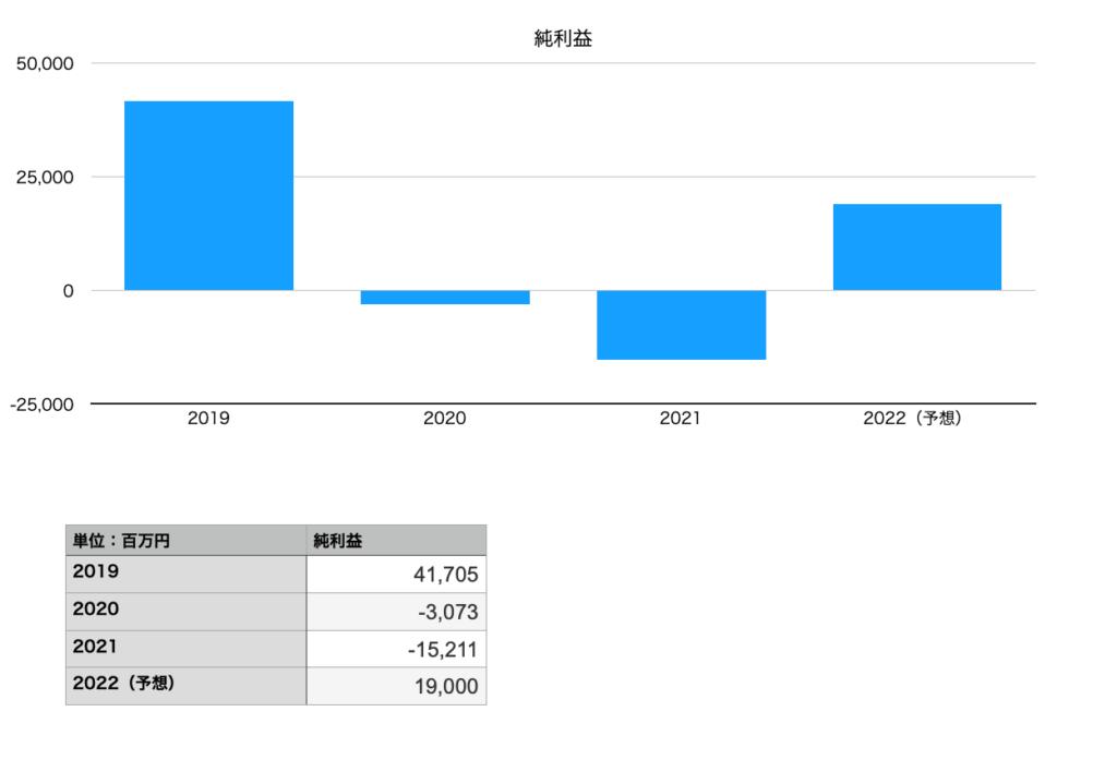 コニカミノルタの純利益(2019年〜2021年予想)