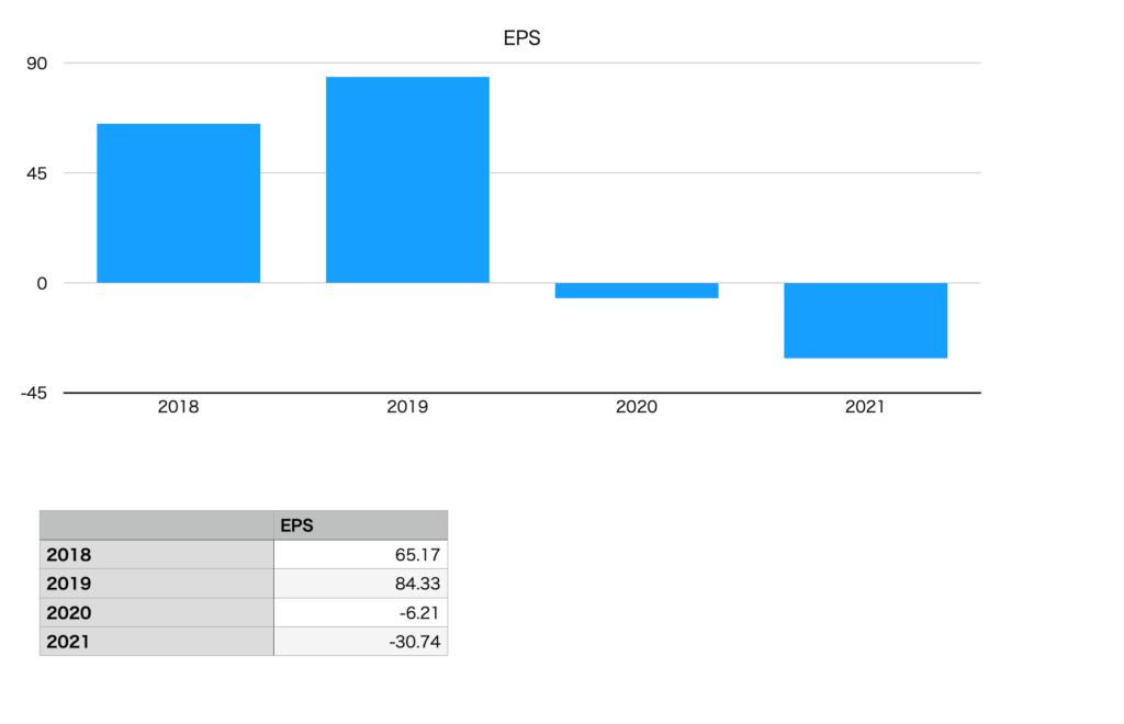 コニカミノルタのEPS(2018年〜2021年)