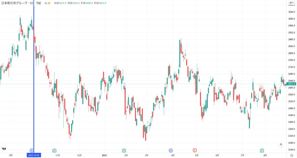 日本取引所グループの株価