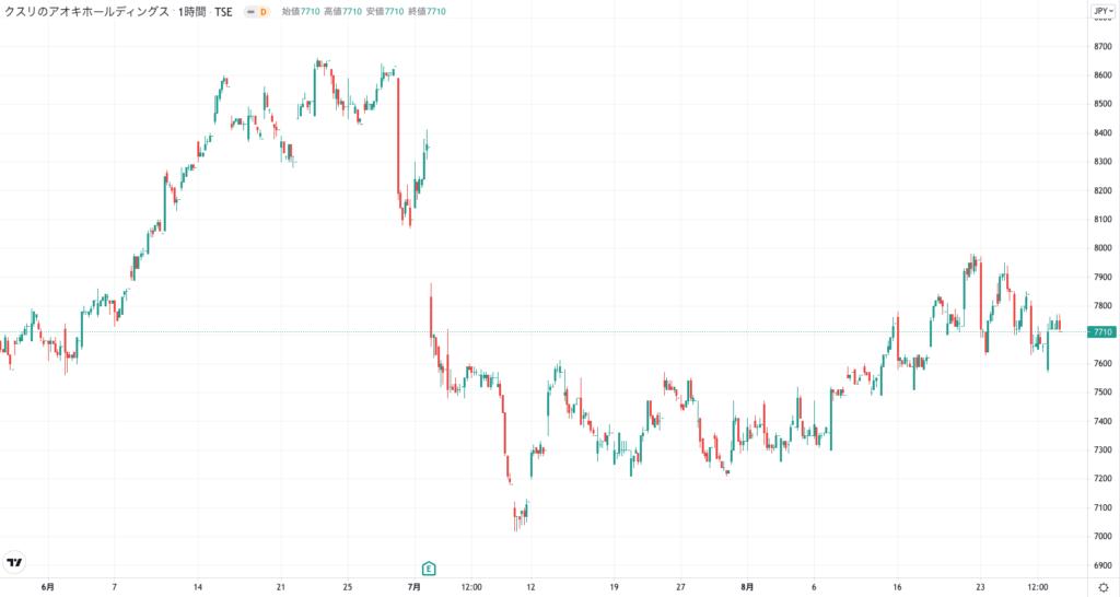 クスリのアオキホールディングスの株価チャート(3ヶ月)